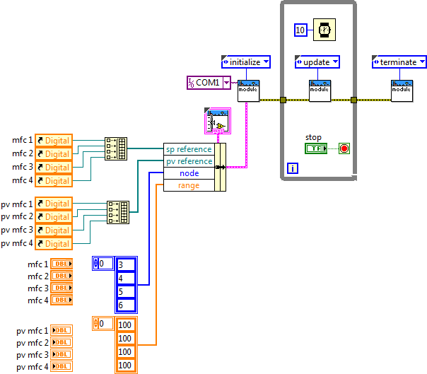 Blockdiagram for FLOW-BUS sample